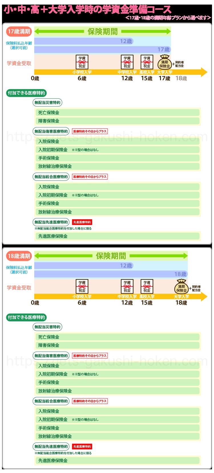 はじめのかんぽ「小・中・高・大学入学時」の学資金準備コース